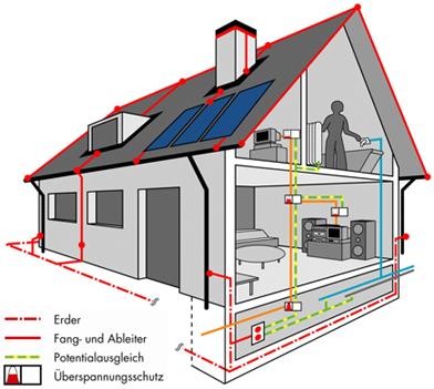 blitzschutz f r geb ude schutz der sich lohnt. Black Bedroom Furniture Sets. Home Design Ideas